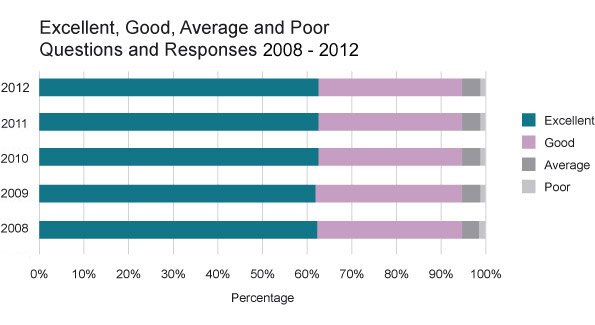 Excellent, Good, Average and Poor Questions and Responses 2004 - 2007